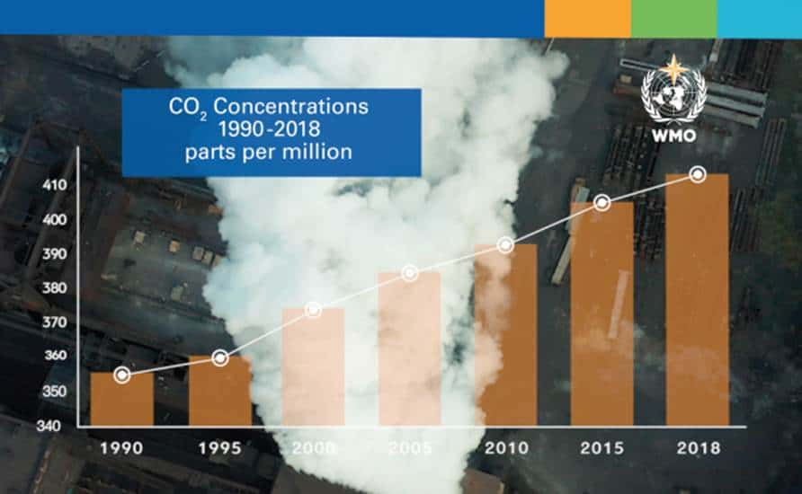 The United Nations Climate Change COP25 Conference and the challenge for reduction of Greenhouse Gas emissions.