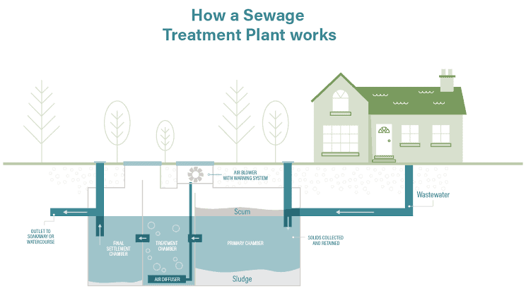 A Sewage Master Plan to keep the rivers water pollution free