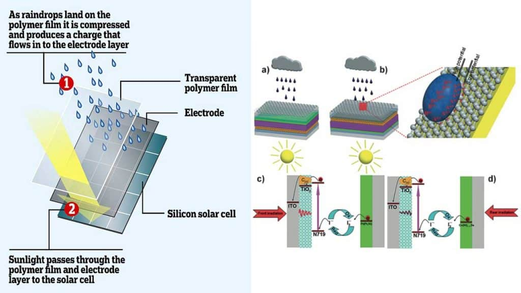 Electricity production from raindrops!
