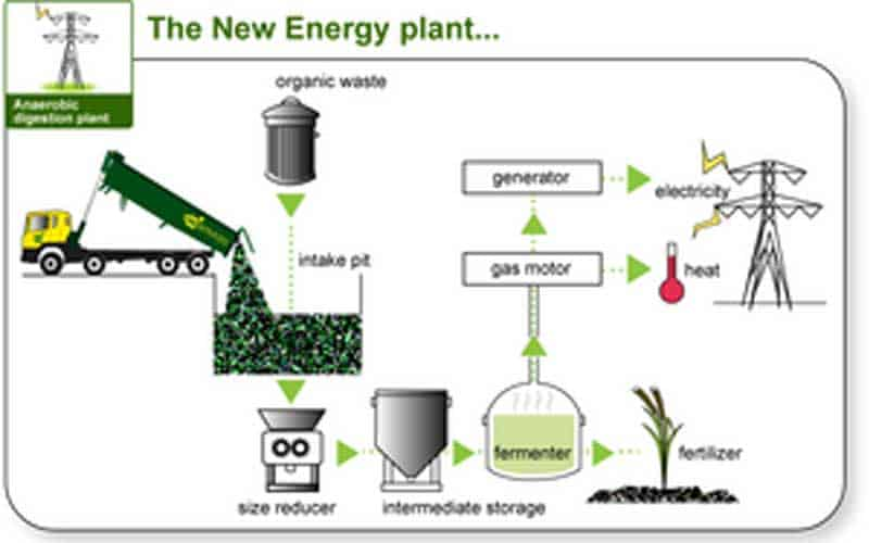 Waste to Power, Biogas and Organic Fertilizer Generation (Image Courtesy: BioHiTech)