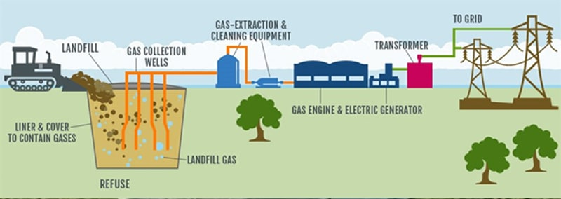 Waste to Power, Biogas and Organic Fertilizer Generation (Image Courtesy: KyForward.com)