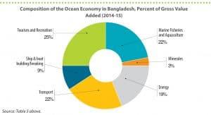 Image Courtesy: World Bank study, 2018